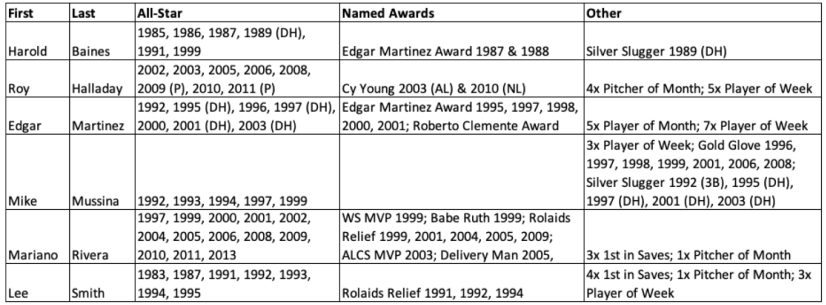 2019 Baseball HOF Inductee Awards