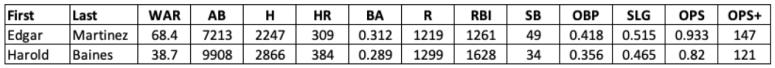 2019 Baseball HOF Hitter Stats
