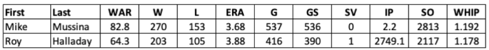2019 Baseball HOF Pitcher Stats