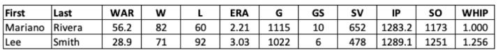 2019 Baseball HOF Reliever Stats