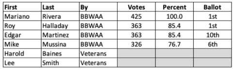 Table of 2019 Baseball HOF Voting