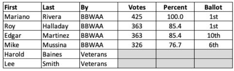 Table of 2019 Baseball HOF Voting